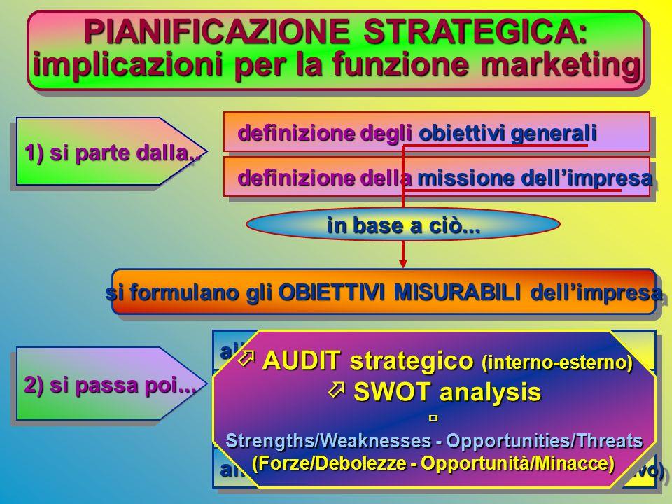 PIANIFICAZIONE STRATEGICA 1) PIANO ANNUALE: è un piano di breve periodo; descrive la situazione attuale, gli obiettivi dellimpresa, il piano di azione
