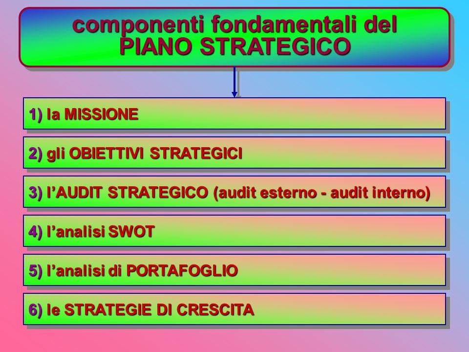 4 aspetti del marketing management 1) analisi di mercato 1) analisi di mercato 2) pianificazione sviluppo dei pianistrategici piani di marketing 3) re