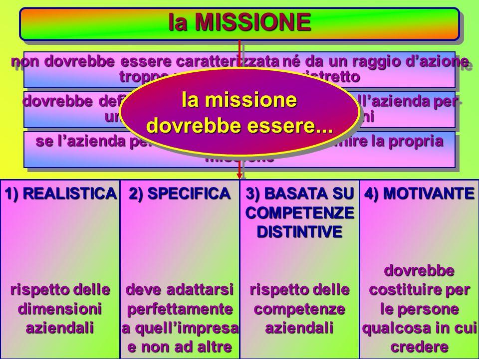 la MISSIONE gli interrogativi che aiutano a definire la missione gli interrogativi che aiutano a definire la missione qualè il nostro settore daffari