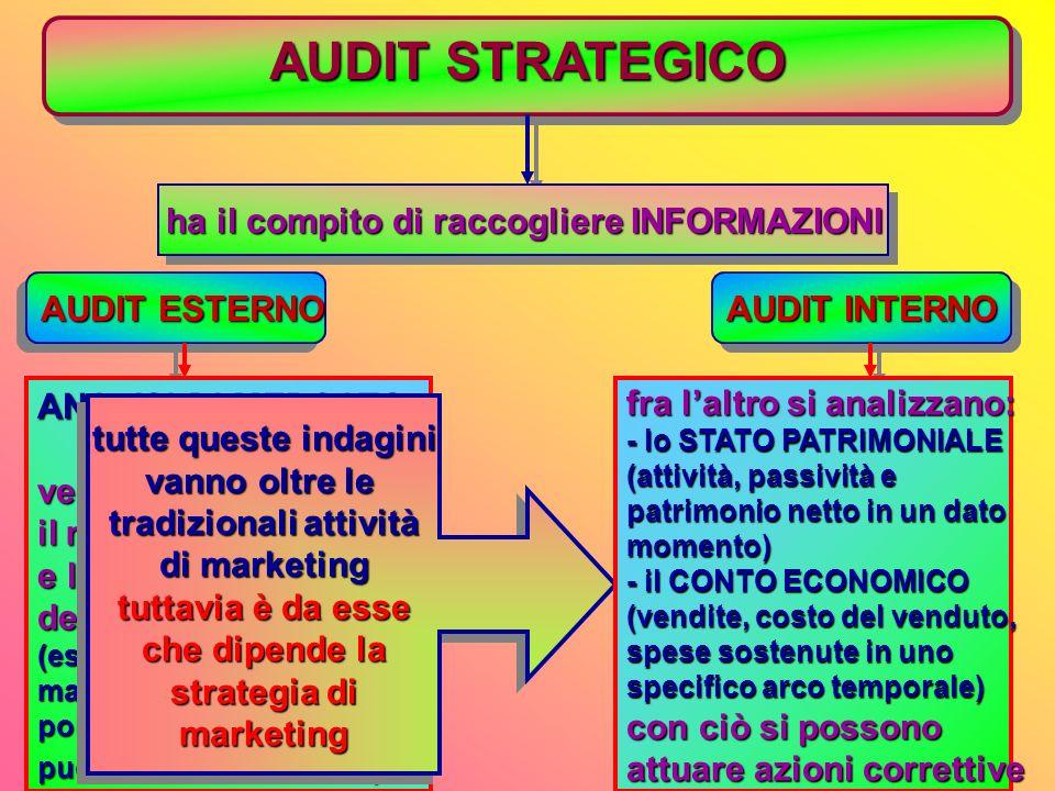 la MISSIONE lesempio della Siemens 1) strategia 2) identità 3) stile imprenditoriale imprenditoriale 4) manager 5) processi decisionali decisionali 6)