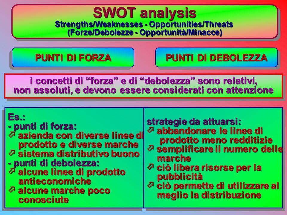 SWOT analysis Strengths/Weaknesses - Opportunities/Threats (Forze/Debolezze - Opportunità/Minacce) SWOT analysis Strengths/Weaknesses - Opportunities/