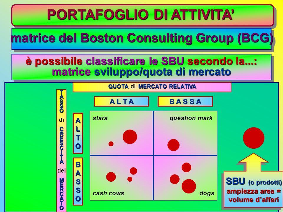 PORTAFOGLIO DI ATTIVITA 1) ANALISI DELLATTUALE PORTAFOGLIO DI ATTIVITA valutazione delle aree di attività dellimpresa serve per identificare le aree d