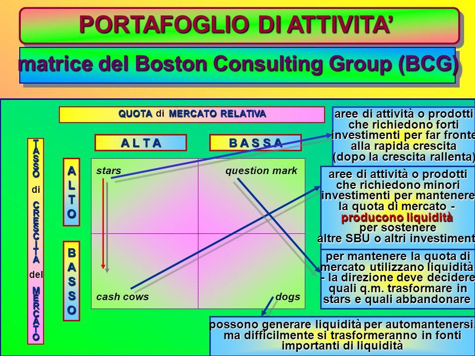 PORTAFOGLIO DI ATTIVITA matrice del Boston Consulting Group (BCG) è possibile classificare le SBU secondo la...: matrice sviluppo/quota di mercato è p