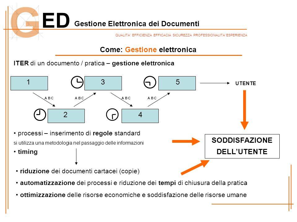 ED Gestione Elettronica dei Documenti QUALITA EFFICIENZA EFFICACIA SICUREZZA PROFESSIONALITA ESPERIENZA SODDISFAZIONE DELLUTENTE processi – inseriment