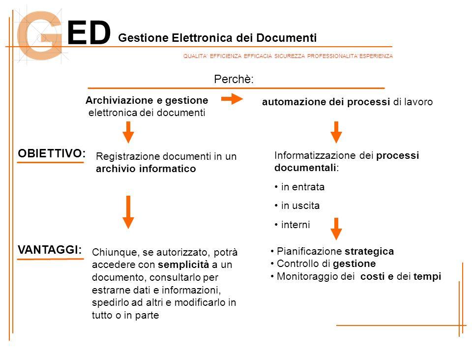 ED Gestione Elettronica dei Documenti QUALITA EFFICIENZA EFFICACIA SICUREZZA PROFESSIONALITA ESPERIENZA OBIETTIVO: VANTAGGI: Informatizzazione dei pro