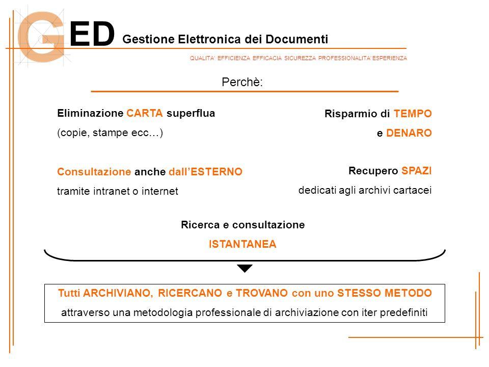 ED Gestione Elettronica dei Documenti QUALITA EFFICIENZA EFFICACIA SICUREZZA PROFESSIONALITA ESPERIENZA Perchè: Tutti ARCHIVIANO, RICERCANO e TROVANO