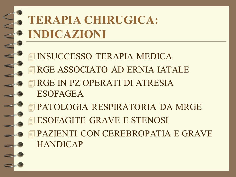 TERAPIA CHIRUGICA: INDICAZIONI 4 INSUCCESSO TERAPIA MEDICA 4 RGE ASSOCIATO AD ERNIA IATALE 4 RGE IN PZ OPERATI DI ATRESIA ESOFAGEA 4 PATOLOGIA RESPIRA