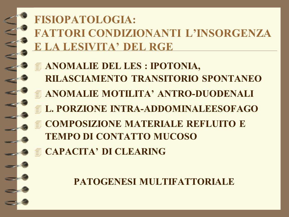 FISIOPATOLOGIA: FATTORI CONDIZIONANTI LINSORGENZA E LA LESIVITA DEL RGE 4 ANOMALIE DEL LES : IPOTONIA, RILASCIAMENTO TRANSITORIO SPONTANEO 4 ANOMALIE