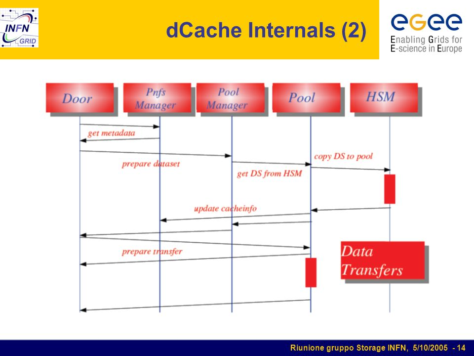 Riunione gruppo Storage INFN, 5/10/2005 - 14 dCache Internals (2)