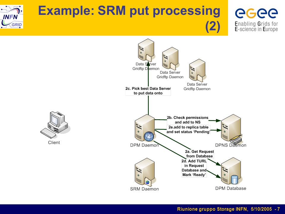 Riunione gruppo Storage INFN, 5/10/2005 - 7 Example: SRM put processing (2)