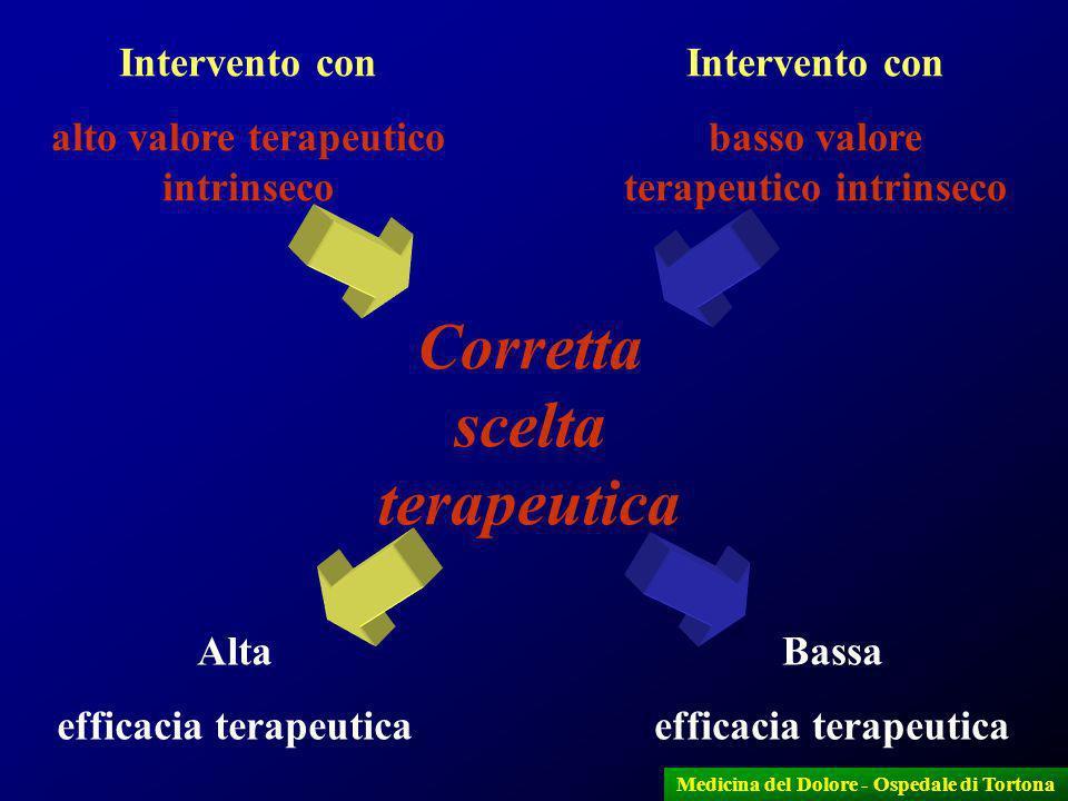 7 Medicina del Dolore - Ospedale di Tortona Intervento con alto valore terapeutico intrinseco Intervento con basso valore terapeutico intrinseco Corre