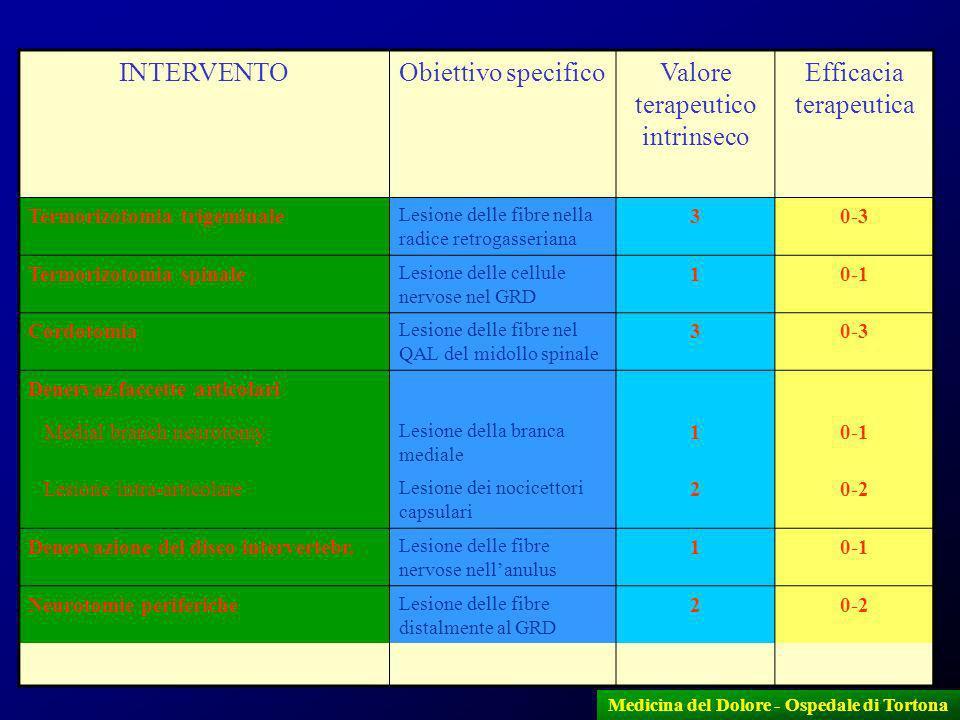 9 INTERVENTOObiettivo specificoValore terapeutico intrinseco Efficacia terapeutica Termorizotomia trigeminale Lesione delle fibre nella radice retroga