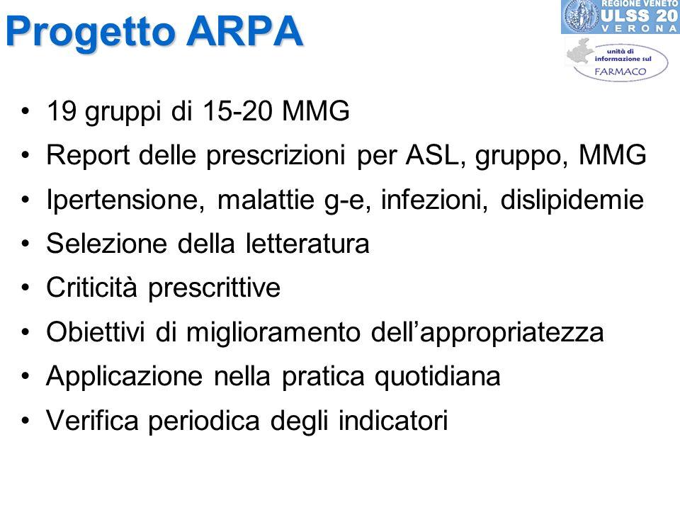 Progetto ARPA 19 gruppi di 15-20 MMG Report delle prescrizioni per ASL, gruppo, MMG Ipertensione, malattie g-e, infezioni, dislipidemie Selezione dell