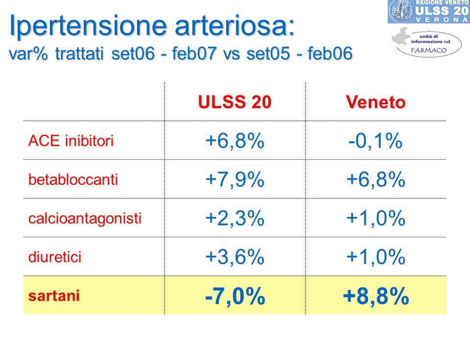 Ipertensione arteriosa: var% trattati set06 - feb07 vs set05 - feb06 ULSS 20Veneto ACE inibitori +6,8%-0,1% betabloccanti +7,9%+6,8% calcioantagonisti +2,3%+1,0% diuretici +3,6%+1,0% sartani -7,0%+8,8%
