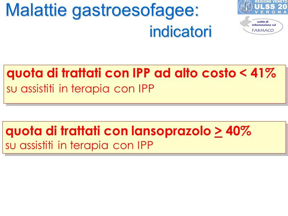 Malattie gastroesofagee: indicatori quota di trattati con IPP ad alto costo < 41% su assistiti in terapia con IPP quota di trattati con IPP ad alto co