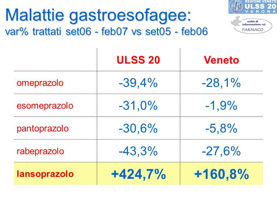 Malattie gastroesofagee: var% trattati set06 - feb07 vs set05 - feb06 ULSS 20Veneto omeprazolo -39,4%-28,1% esomeprazolo -31,0%-1,9% pantoprazolo -30,6%-5,8% rabeprazolo -43,3%-27,6% lansoprazolo +424,7%+160,8%