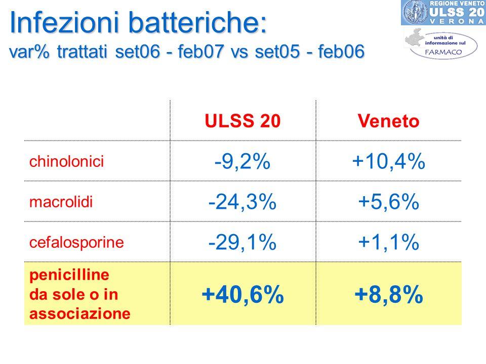 Infezioni batteriche: var% trattati set06 - feb07 vs set05 - feb06 ULSS 20Veneto chinolonici -9,2%+10,4% macrolidi -24,3%+5,6% cefalosporine -29,1%+1,