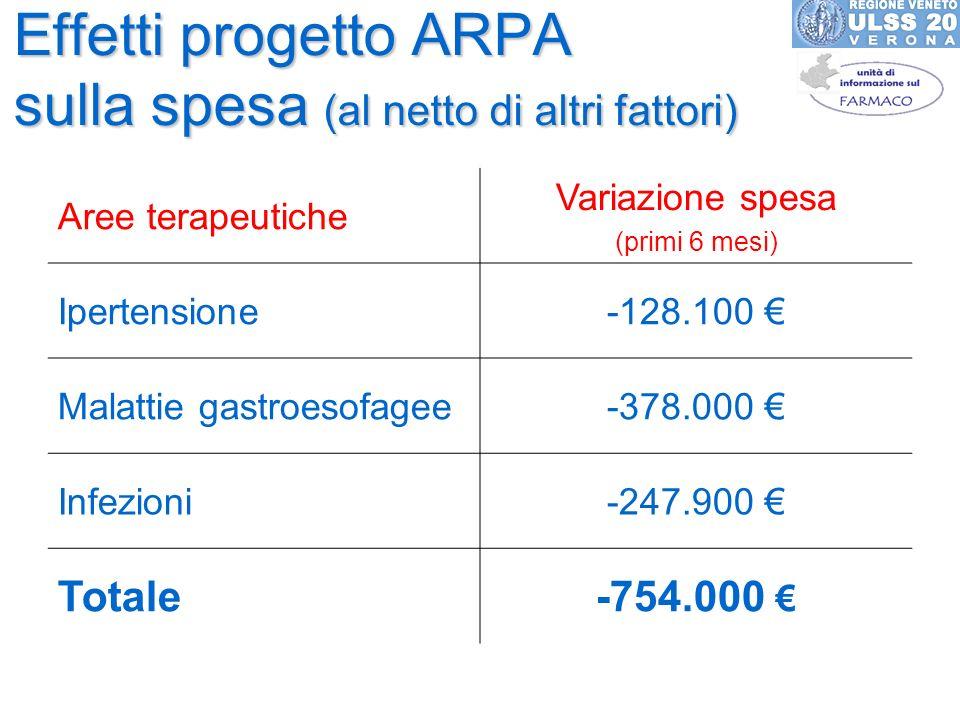 Effetti progetto ARPA sulla spesa (al netto di altri fattori) Aree terapeutiche Variazione spesa (primi 6 mesi) Ipertensione-128.100 Malattie gastroesofagee-378.000 Infezioni-247.900 Totale-754.000
