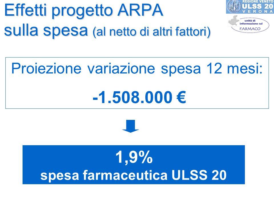 Effetti progetto ARPA sulla spesa (al netto di altri fattori) Proiezione variazione spesa 12 mesi: -1.508.000 1,9% spesa farmaceutica ULSS 20