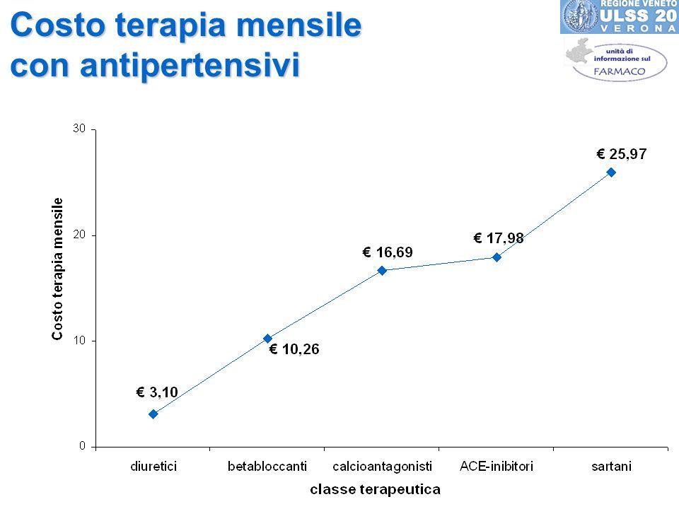 Costo terapia mensile con antipertensivi