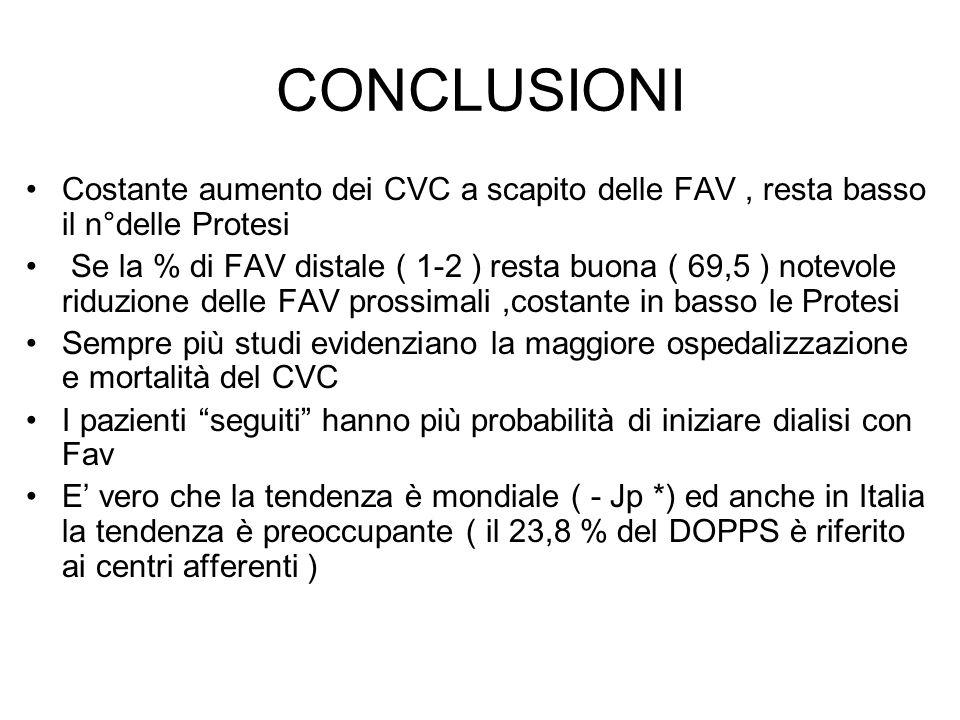 CONCLUSIONI Costante aumento dei CVC a scapito delle FAV, resta basso il n°delle Protesi Se la % di FAV distale ( 1-2 ) resta buona ( 69,5 ) notevole