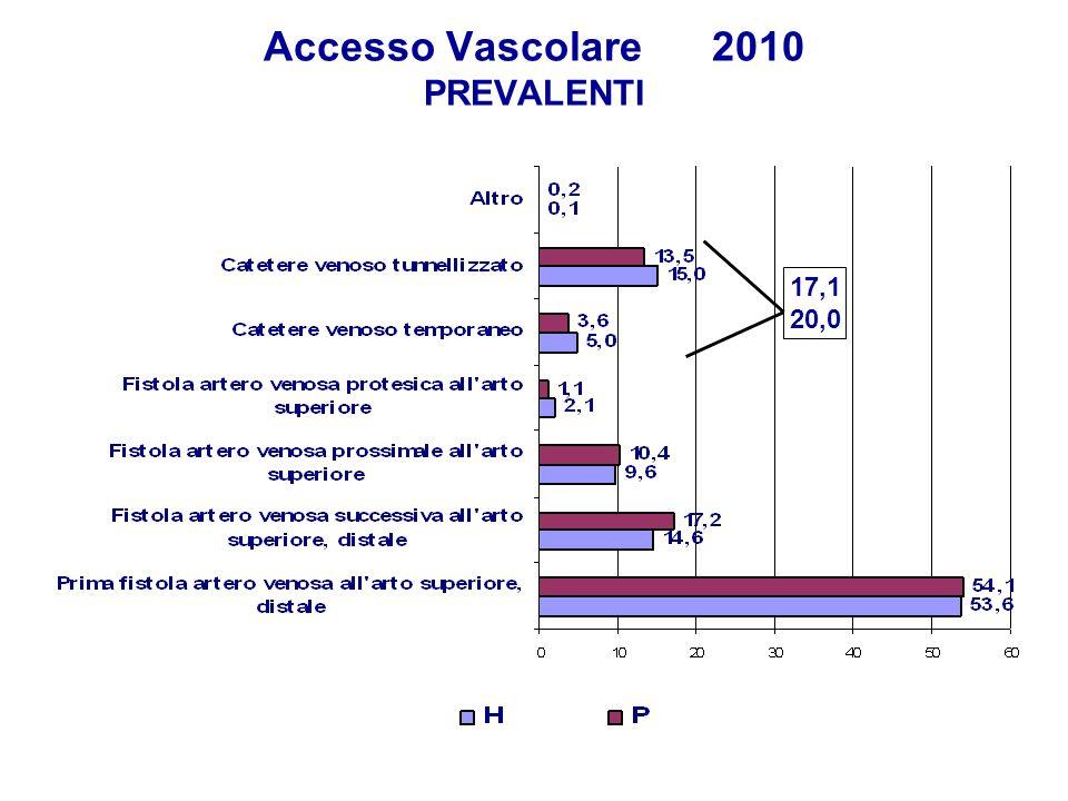Accesso Vascolare 2010 PREVALENTI 17,1 20,0