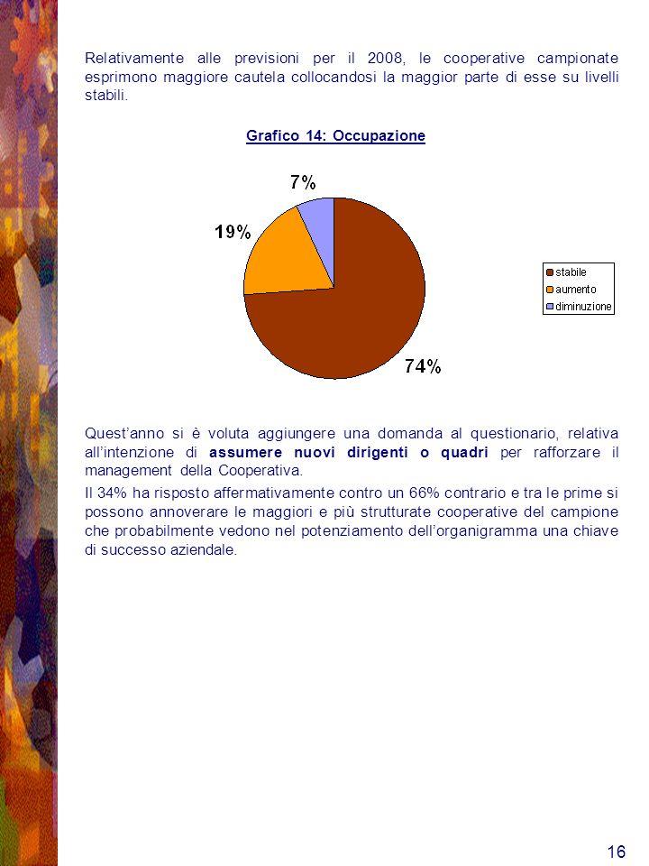 16 Relativamente alle previsioni per il 2008, le cooperative campionate esprimono maggiore cautela collocandosi la maggior parte di esse su livelli stabili.