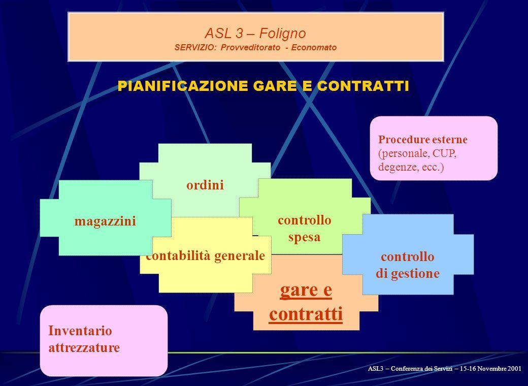 GARE E CONTRATTI ASL 3 – Foligno SERVIZIO: Provveditorato - Economato Procedura GARE E CONTRATTI presentazione gare ASL3 – Conferenza dei Servizi – 15-16 Novembre 2001