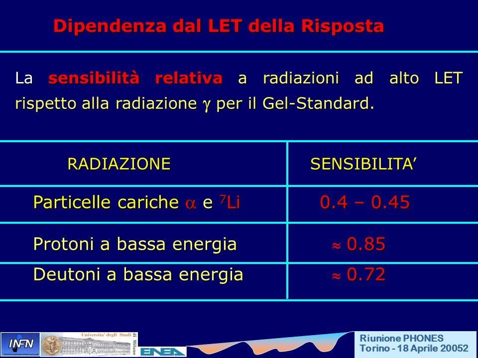 Dipendenza dal LET della Risposta La sensibilità relativa a radiazioni ad alto LET rispetto alla radiazione per il Gel-Standard. RADIAZIONE SENSIBILIT