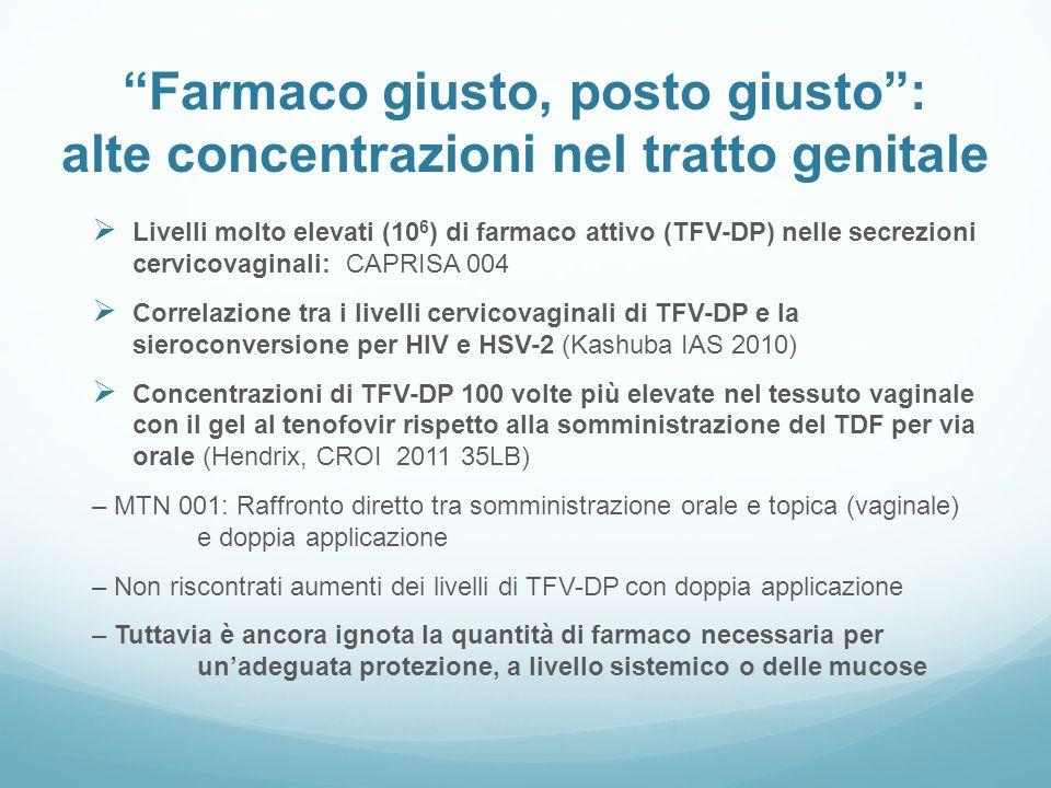 Farmaco giusto, posto giusto: alte concentrazioni nel tratto genitale Livelli molto elevati (10 6 ) di farmaco attivo (TFV-DP) nelle secrezioni cervic