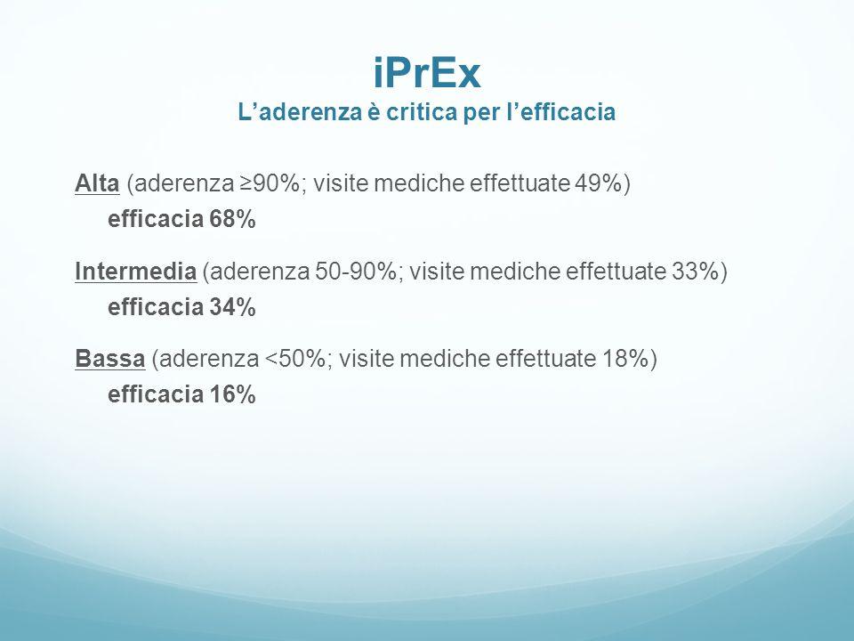 iPrEx Laderenza è critica per lefficacia Alta (aderenza 90%; visite mediche effettuate 49%) efficacia 68% Intermedia (aderenza 50-90%; visite mediche