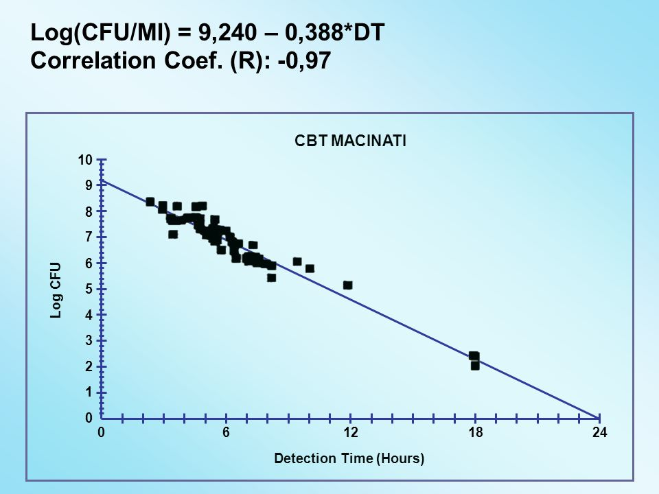 CBT MACINATI Log CFU Detection Time (Hours) Log(CFU/MI) = 9,240 – 0,388*DT Correlation Coef. (R): -0,97 10 9 8 7 6 5 4 3 2 1 0 0 6 12 18 24