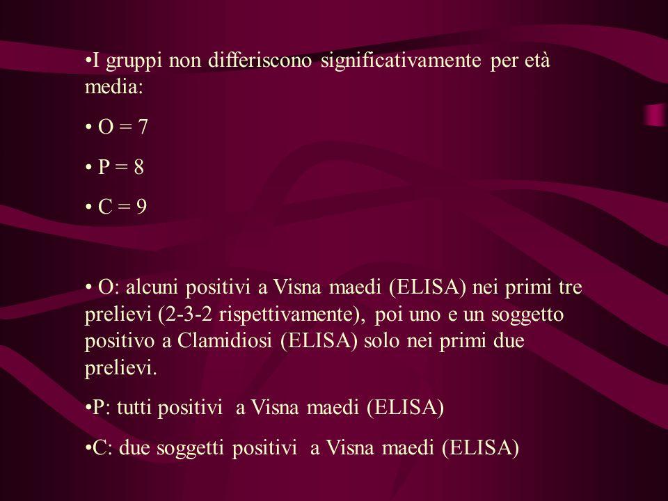 I gruppi non differiscono significativamente per età media: O = 7 P = 8 C = 9 O: alcuni positivi a Visna maedi (ELISA) nei primi tre prelievi (2-3-2 rispettivamente), poi uno e un soggetto positivo a Clamidiosi (ELISA) solo nei primi due prelievi.
