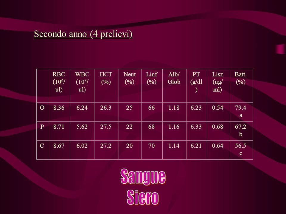 Secondo anno (4 prelievi) RBC (10 6 / ul) WBC (10 3 / ul) HCT (%) Neut (%) Linf (%) Alb/ Glob PT (g/dl ) Lisz (ug/ ml) Batt.