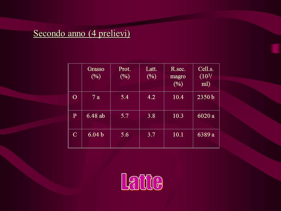 Grasso (%) Prot. (%) Latt. (%) R.sec. magro (%) Cell.s.