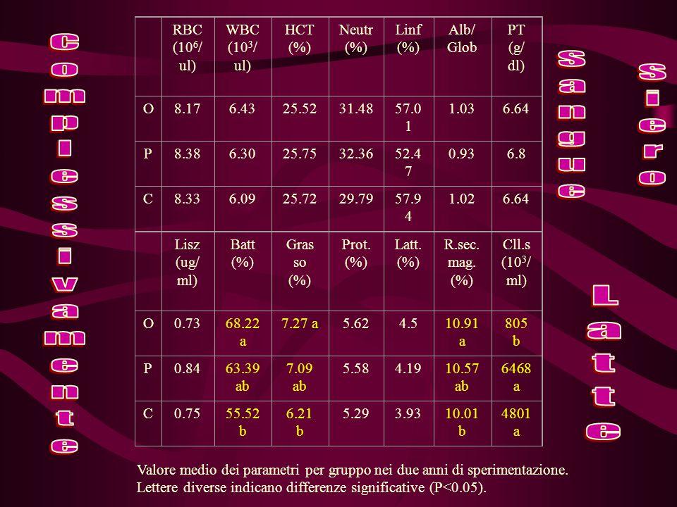RBC (10 6 / ul) WBC (10 3 / ul) HCT (%) Neutr (%) Linf (%) Alb/ Glob PT (g/ dl) O8.176.4325.5231.4857.0 1 1.036.64 P8.386.3025.7532.3652.4 7 0.936.8 C8.336.0925.7229.7957.9 4 1.026.64 Lisz (ug/ ml) Batt (%) Gras so (%) Prot.