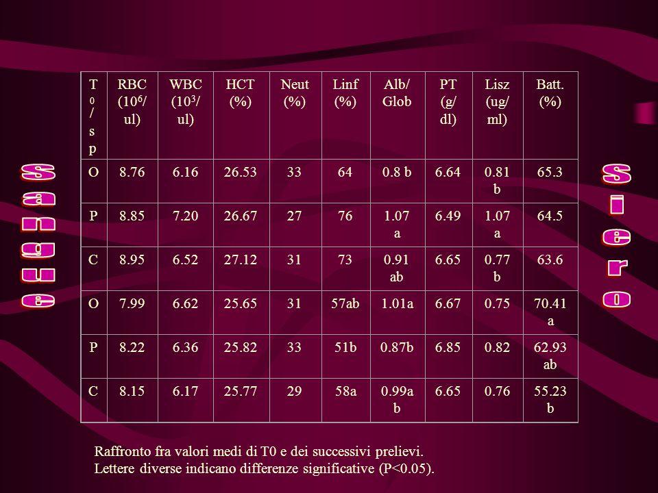T0/spT0/sp RBC (10 6 / ul) WBC (10 3 / ul) HCT (%) Neut (%) Linf (%) Alb/ Glob PT (g/ dl) Lisz (ug/ ml) Batt.