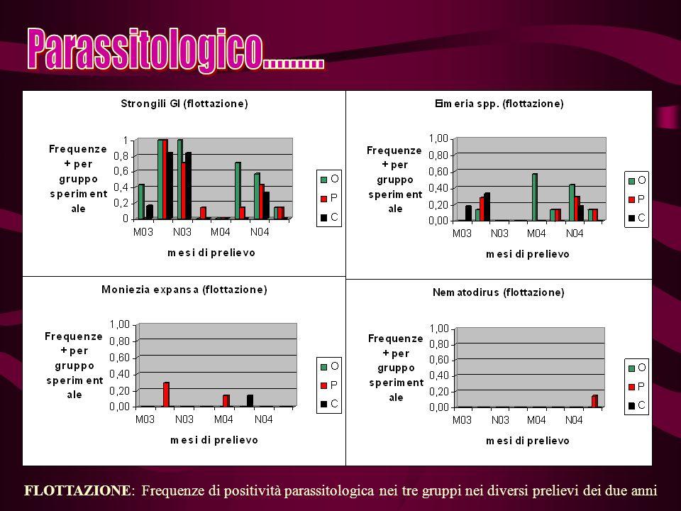 FLOTTAZIONE: Frequenze di positività parassitologica nei tre gruppi nei diversi prelievi dei due anni