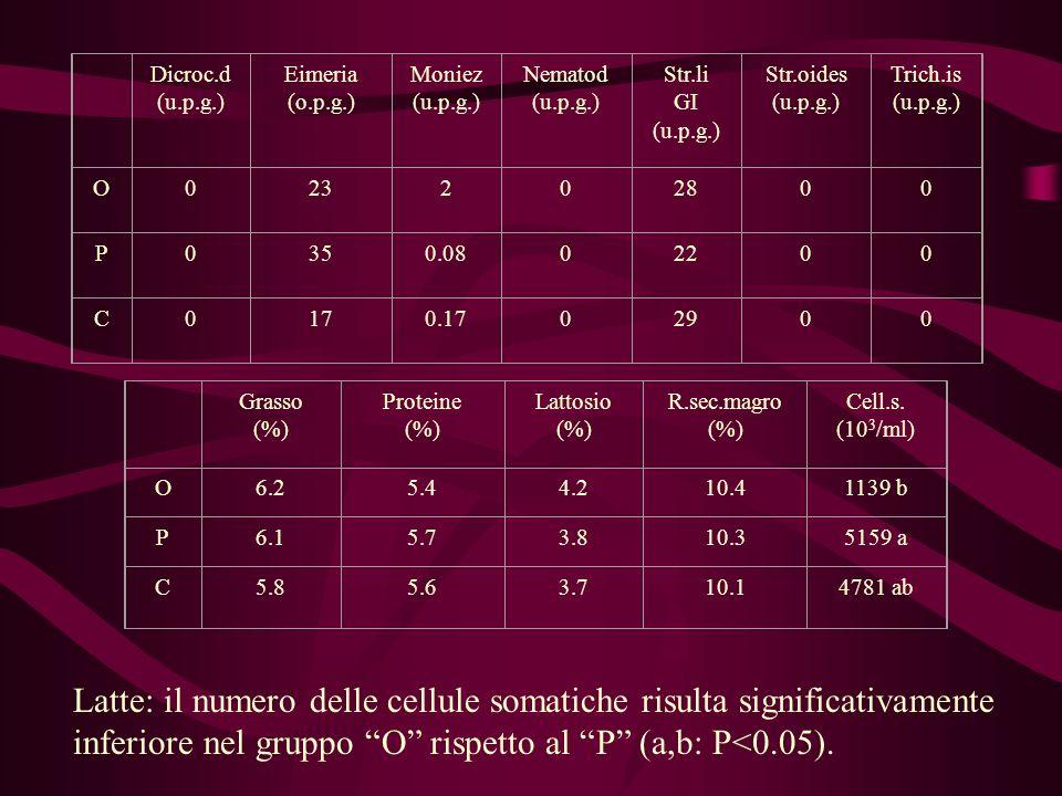 Dicroc.d (u.p.g.) Eimeria (o.p.g.) Moniez (u.p.g.) Nematod (u.p.g.) Str.li GI (u.p.g.) Str.oides (u.p.g.) Trich.is (u.p.g.) O023202800 P0350.0802200 C0170.1702900 Grasso (%) Proteine (%) Lattosio (%) R.sec.magro (%) Cell.s.
