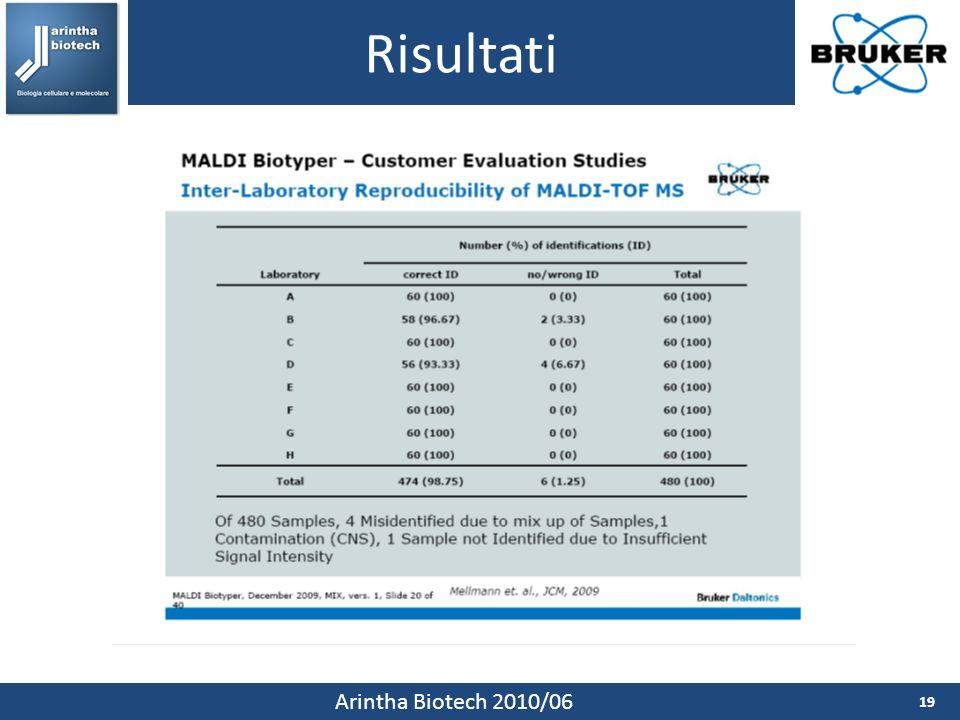 Risultati 19 Arintha Biotech 2010/06