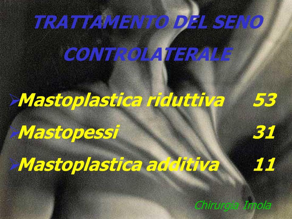 TRATTAMENTO DEL SENO CONTROLATERALE Mastoplastica riduttiva 53 Mastopessi 31 Mastoplastica additiva 11 Chirurgia Imola