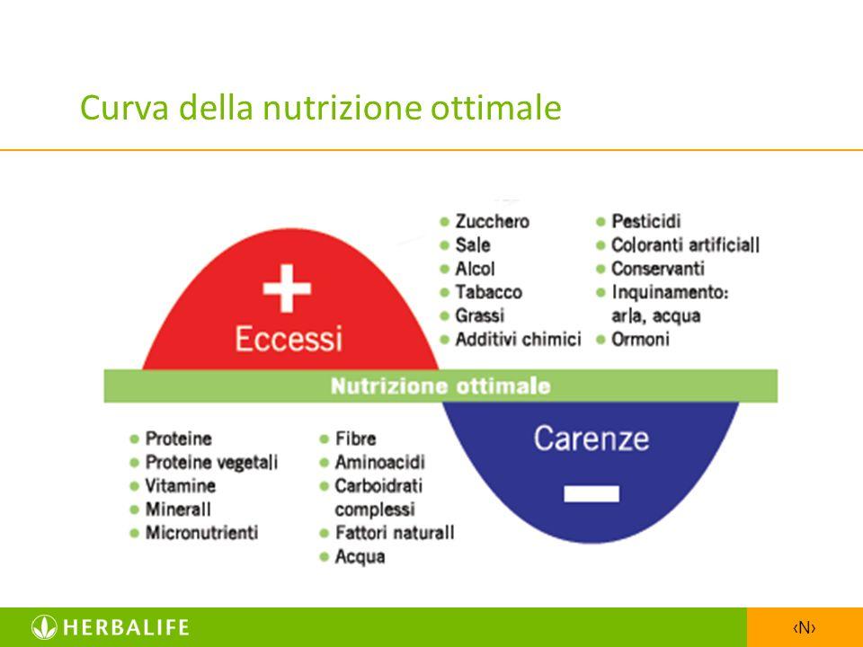 N Curva della nutrizione ottimale Eccesso Carenza