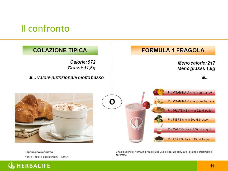 N Il confronto FORMULA 1 FRAGOLA Una porzione di Formula 1 Fragola da 26g preparata con 250ml di latte parzialmente scremato Meno calorie: 217 Meno gr