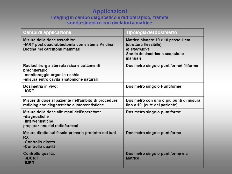 Applicazioni Imaging in campo diagnostico e radioterapico, tramite sonda singola o con rivelatori a matrice Campi di applicazioneTipologia del dosimet