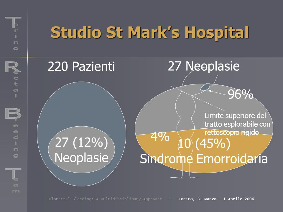 Studio St Marks Hospital 220 Pazienti 27 (12%) Neoplasie 27 Neoplasie 10 (45%) Sindrome Emorroidaria Colorectal Bleeding: A Multidisciplinary Approach