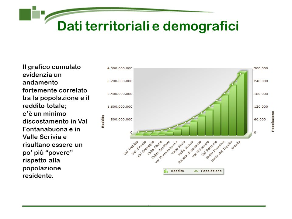 Il grafico cumulato evidenzia un andamento fortemente correlato tra la popolazione e il reddito totale; cè un minimo discostamento in Val Fontanabuona e in Valle Scrivia e risultano essere un po più povere rispetto alla popolazione residente.