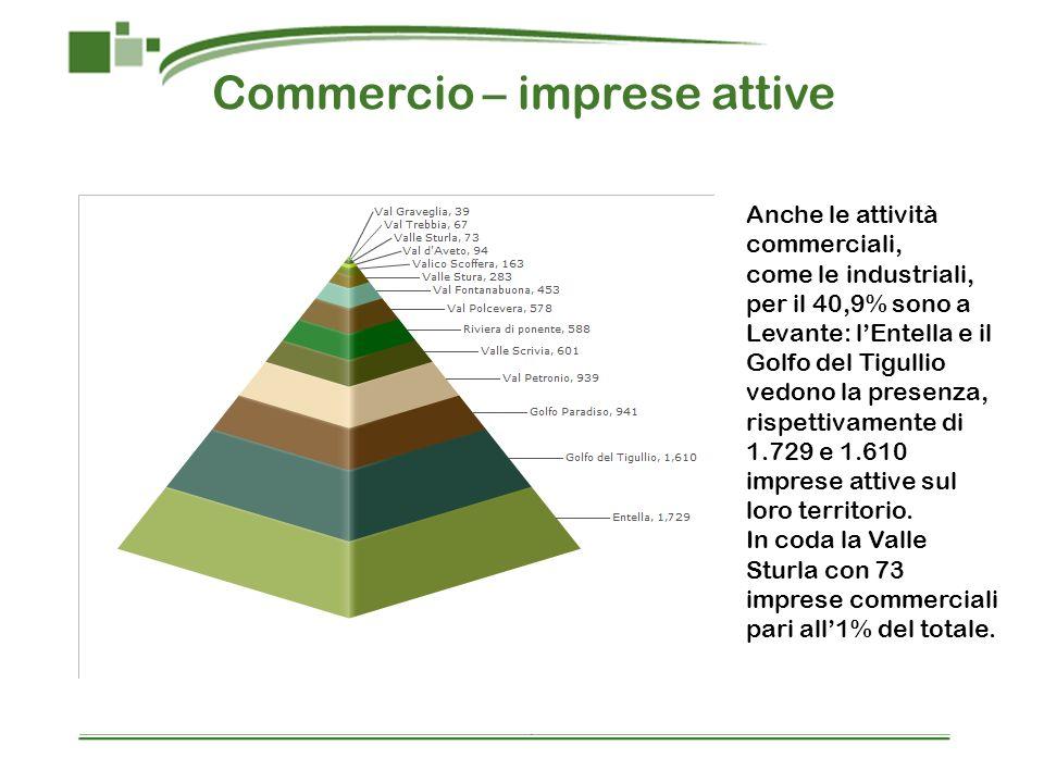 Commercio – imprese attive Anche le attività commerciali, come le industriali, per il 40,9% sono a Levante: lEntella e il Golfo del Tigullio vedono la presenza, rispettivamente di 1.729 e 1.610 imprese attive sul loro territorio.