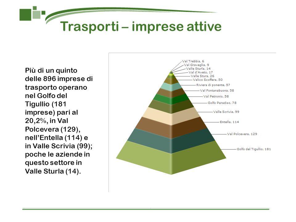 Trasporti – imprese attive Più di un quinto delle 896 imprese di trasporto operano nel Golfo del Tigullio (181 imprese) pari al 20,2%, in Val Polcever
