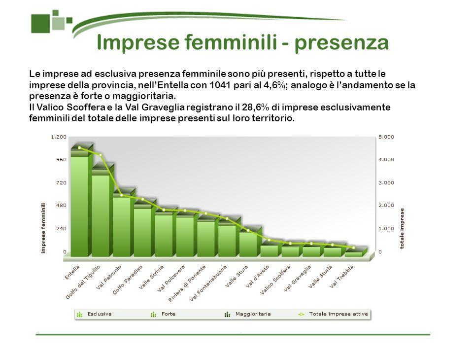 Imprese femminili - presenza Le imprese ad esclusiva presenza femminile sono più presenti, rispetto a tutte le imprese della provincia, nellEntella con 1041 pari al 4,6%; analogo è landamento se la presenza è forte o maggioritaria.
