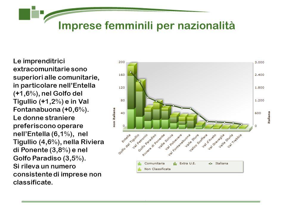 Imprese femminili per nazionalità Le imprenditrici extracomunitarie sono superiori alle comunitarie, in particolare nellEntella (+1,6%), nel Golfo del Tigullio (+1,2%) e in Val Fontanabuona (+0,6%).